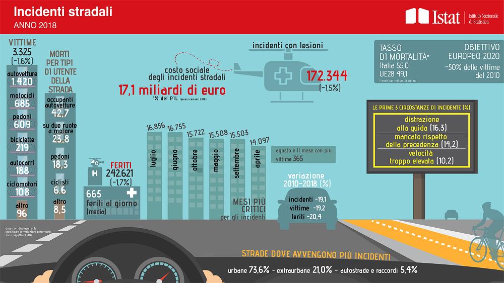 Istat incidenti stradali 2018 in calo