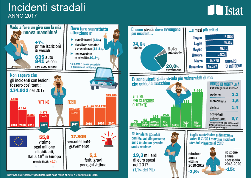 I dati ACI-ISTAT degli incidenti stradali 2017