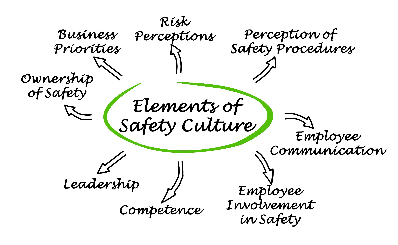 Cultura della sicurezza sul lavoro: cos'è e come si misura