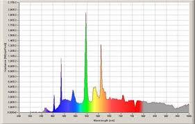 spettro radiazioni ottiche artificiali
